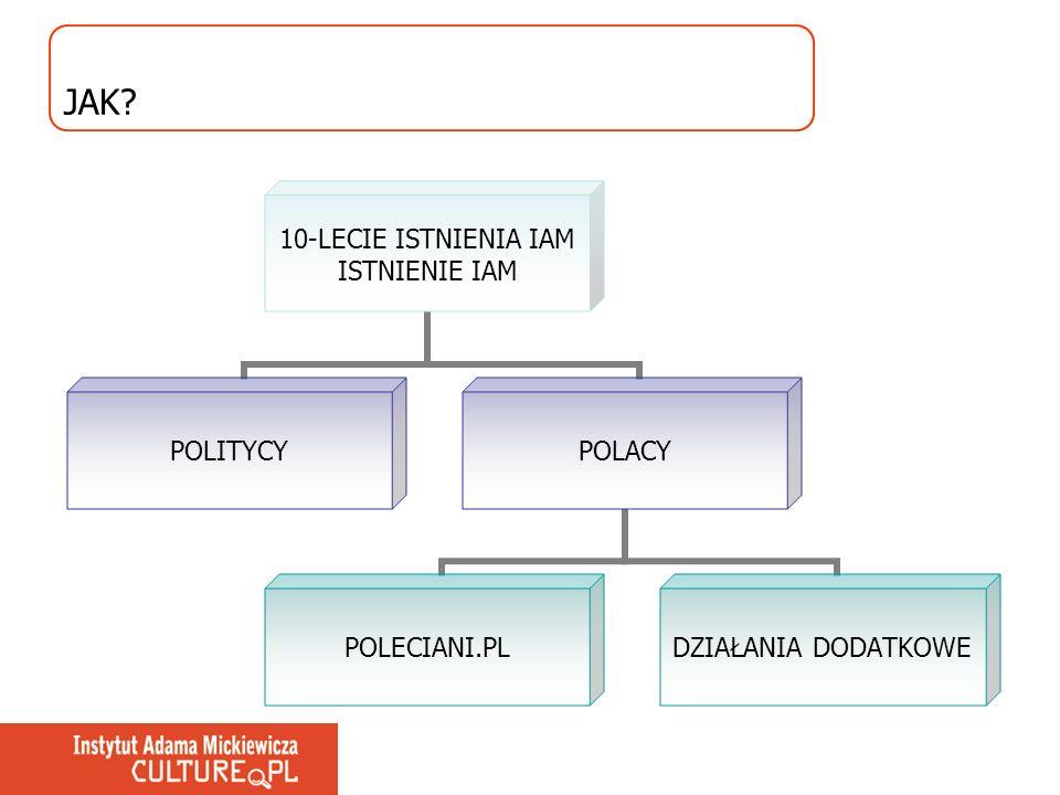 JAK? 10-LECIE ISTNIENIA IAM ISTNIENIE IAM POLITYCYPOLACY POLECIANI.PL DZIAŁANIA DODATKOWE