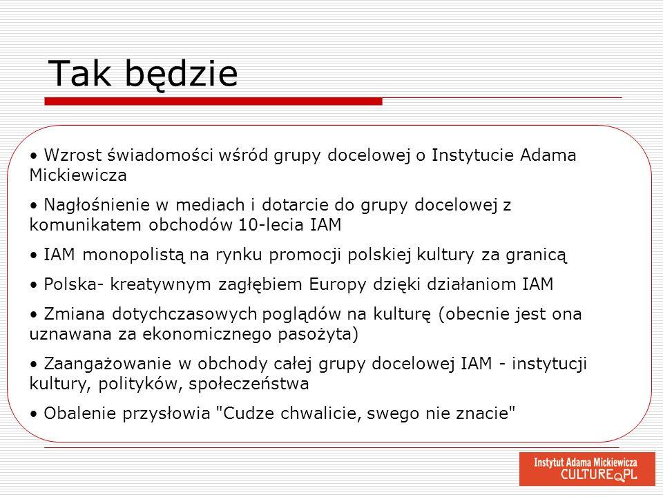 Wzrost świadomości wśród grupy docelowej o Instytucie Adama Mickiewicza Nagłośnienie w mediach i dotarcie do grupy docelowej z komunikatem obchodów 10