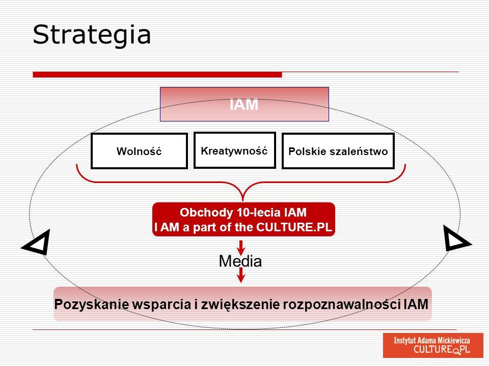 Strategia IAM Wolność Obchody 10-lecia IAM I AM a part of the CULTURE.PL Polskie szaleństwo Kreatywność Pozyskanie wsparcia i zwiększenie rozpoznawaln