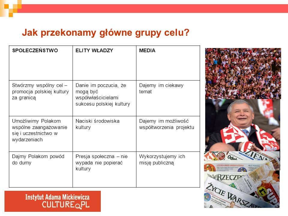 Jak przekonamy główne grupy celu? SPOŁECZEŃSTWOELITY WŁADZYMEDIA Stwórzmy wspólny cel – promocja polskiej kultury za granicą Danie im poczucia, że mog
