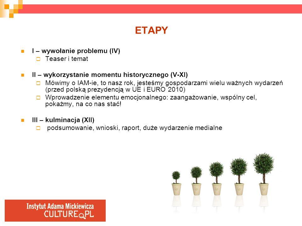 ETAPY I – wywołanie problemu (IV) Teaser i temat II – wykorzystanie momentu historycznego (V-XI) Mówimy o IAM-ie, to nasz rok, jesteśmy gospodarzami w