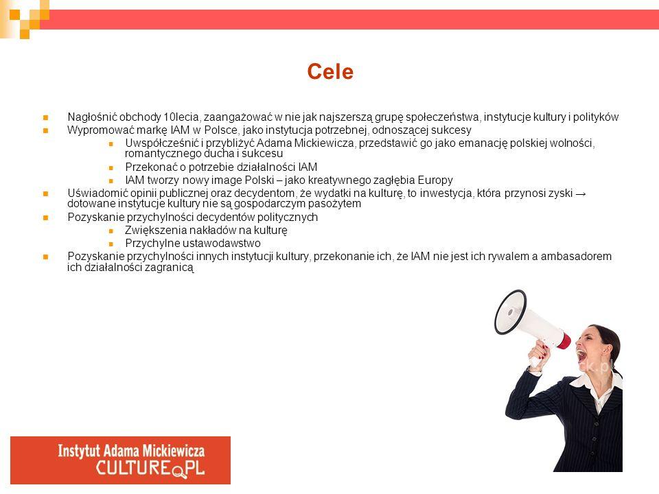 Cele Nagłośnić obchody 10lecia, zaangażować w nie jak najszerszą grupę społeczeństwa, instytucje kultury i polityków Wypromować markę IAM w Polsce, ja
