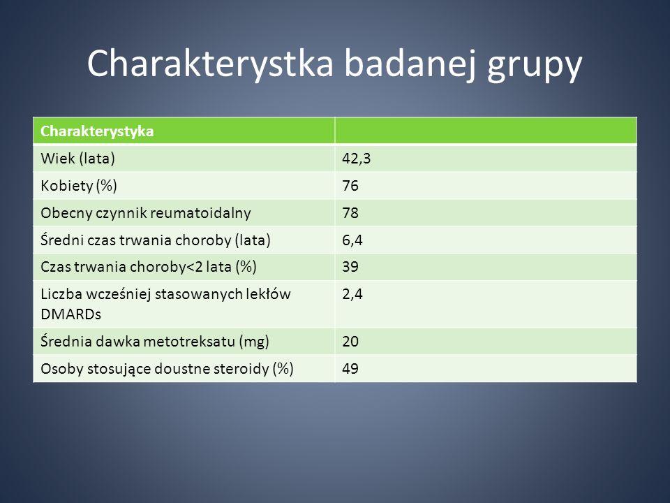 Charakterystka badanej grupy Charakterystyka Wiek (lata)42,3 Kobiety (%)76 Obecny czynnik reumatoidalny78 Średni czas trwania choroby (lata)6,4 Czas t