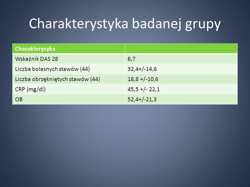Charakterystyka badanej grupy Charakterysyka Wskaźnik DAS 286,7 Liczba bolesnych stawów (44)32,4+/-14,6 Liczba obrzękniętych stawów (44)18,8 +/-10,6 C