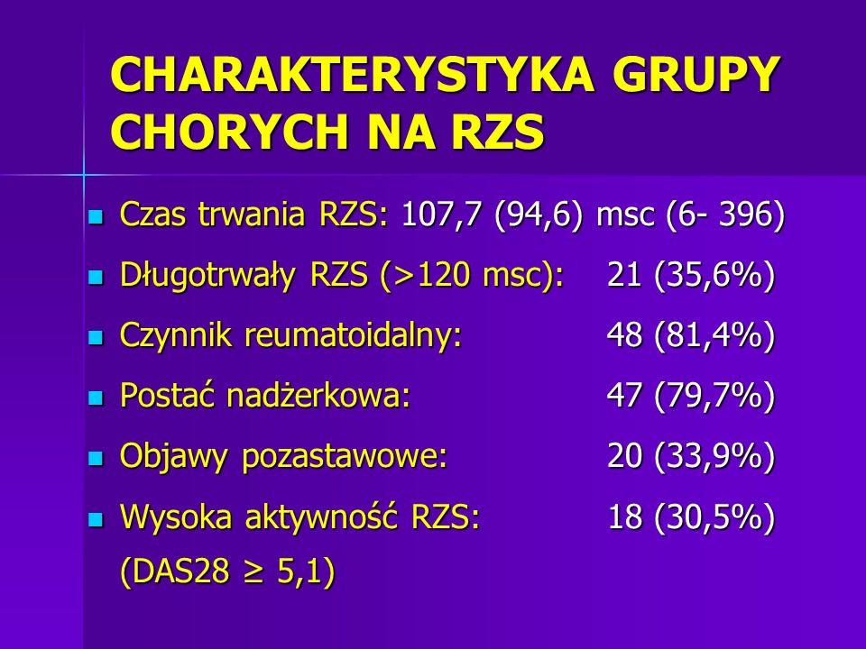 CHARAKTERYSTYKA GRUPY CHORYCH NA RZS Czas trwania RZS: 107,7 (94,6) msc (6- 396) Czas trwania RZS: 107,7 (94,6) msc (6- 396) Długotrwały RZS (>120 msc