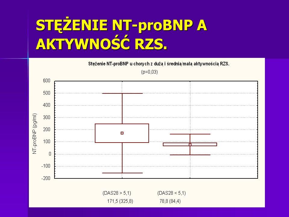 STĘŻENIE NT-proBNP A AKTYWNOŚĆ RZS.