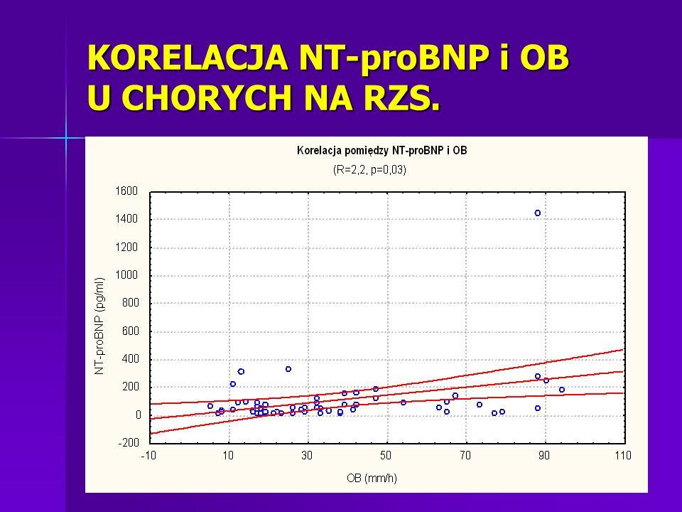 KORELACJA NT-proBNP i OB U CHORYCH NA RZS.