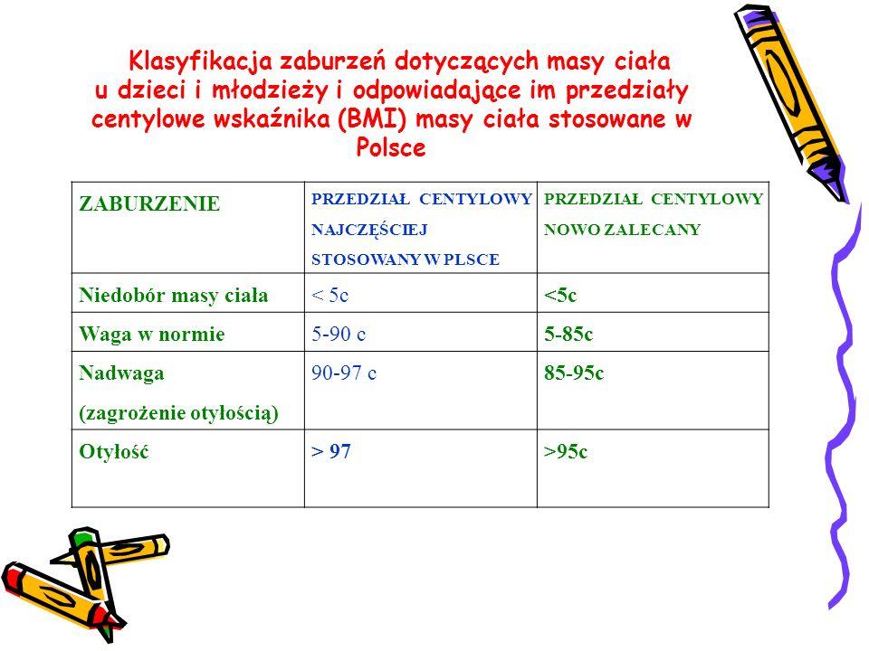 Klasyfikacja zaburzeń dotyczących masy ciała u dzieci i młodzieży i odpowiadające im przedziały centylowe wskaźnika (BMI) masy ciała stosowane w Polsc