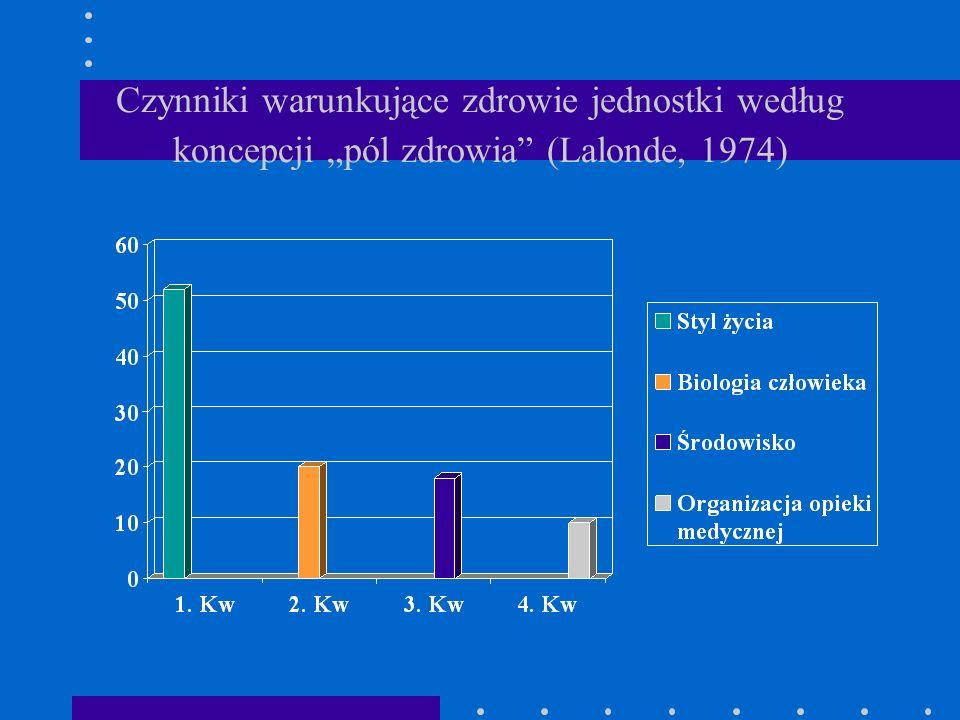 Czynniki warunkujące zdrowie jednostki według koncepcji pól zdrowia (Lalonde, 1974)