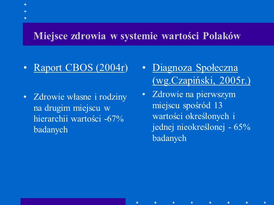 Miejsce zdrowia w systemie wartości Polaków Raport CBOS (2004r) Zdrowie własne i rodziny na drugim miejscu w hierarchii wartości -67% badanych Diagnoz