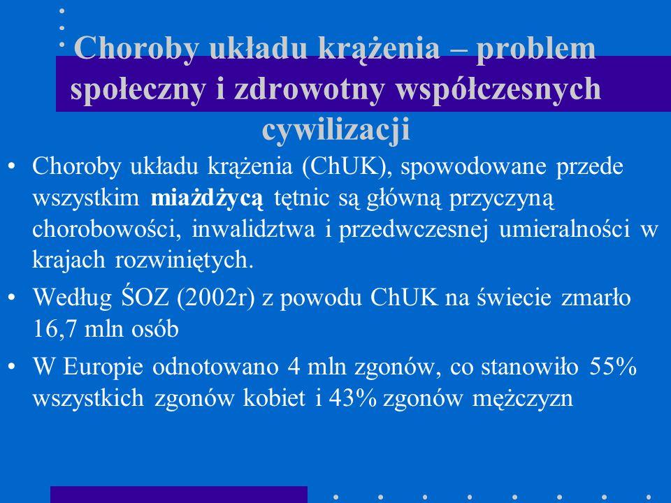 Choroby układu krążenia w Polsce W Polsce (2001r) zgony z powodu ChUK stanowiły: 43% wszystkich zgonów wśród mężczyzn oraz 54% wszystkich zgonów wśród kobiet.