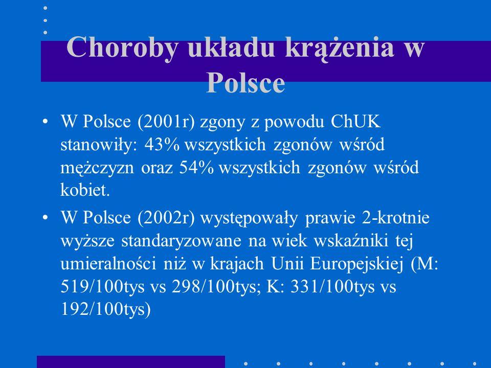 Choroby układu krążenia w Polsce W Polsce (2001r) zgony z powodu ChUK stanowiły: 43% wszystkich zgonów wśród mężczyzn oraz 54% wszystkich zgonów wśród