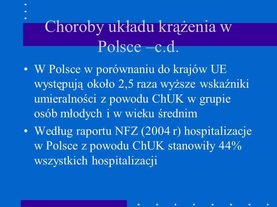 Choroby układu krążenia w Polsce –c.d. W Polsce w porównaniu do krajów UE występują około 2,5 raza wyższe wskaźniki umieralności z powodu ChUK w grupi