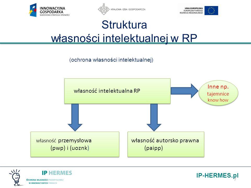 IP-HERMES.pl Struktura własności intelektualnej w RP (ochrona własności intelektualnej) 7 własność intelektualna RP własność przemysłowa (pwp) i (uozn