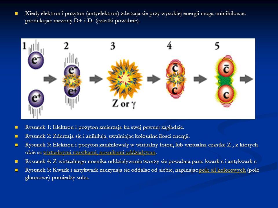 Kiedy elektron i pozyton (antyelektron) zderzaja sie przy wysokiej energii moga aninihilowac produkujac mezony D+ i D- (czastki powabne). Kiedy elektr