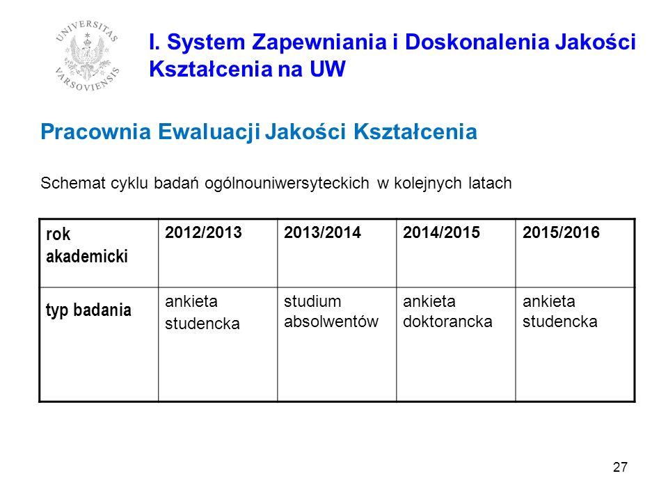 27 Pracownia Ewaluacji Jakości Kształcenia Schemat cyklu badań ogólnouniwersyteckich w kolejnych latach I. System Zapewniania i Doskonalenia Jakości K