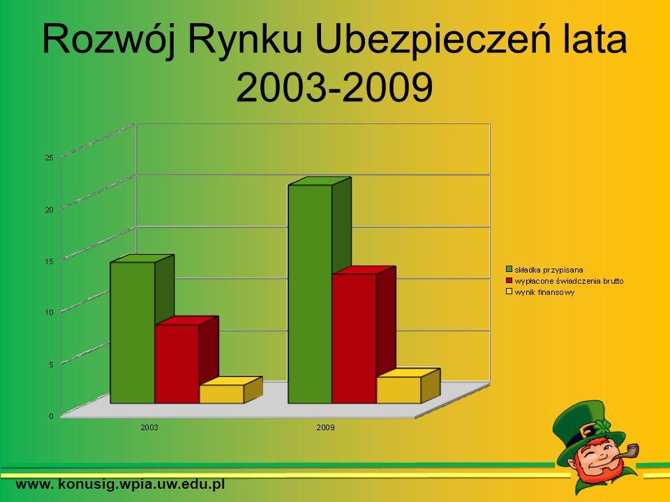 Rozwój Rynku Ubezpieczeń lata 2003-2009 www. konusig.wpia.uw.edu.pl