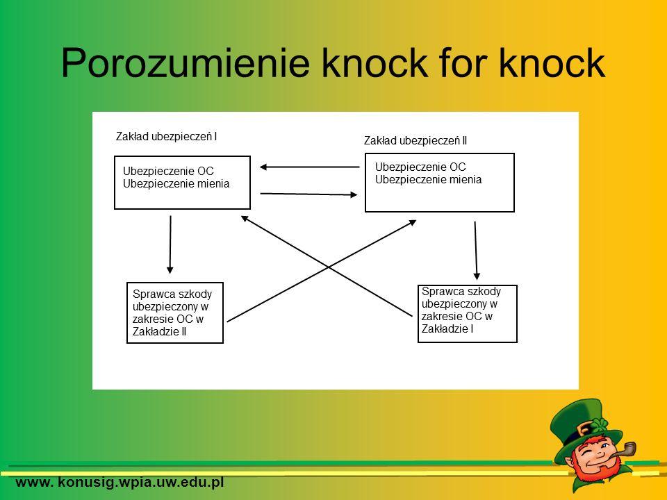 www. konusig.wpia.uw.edu.pl Porozumienie knock for knock