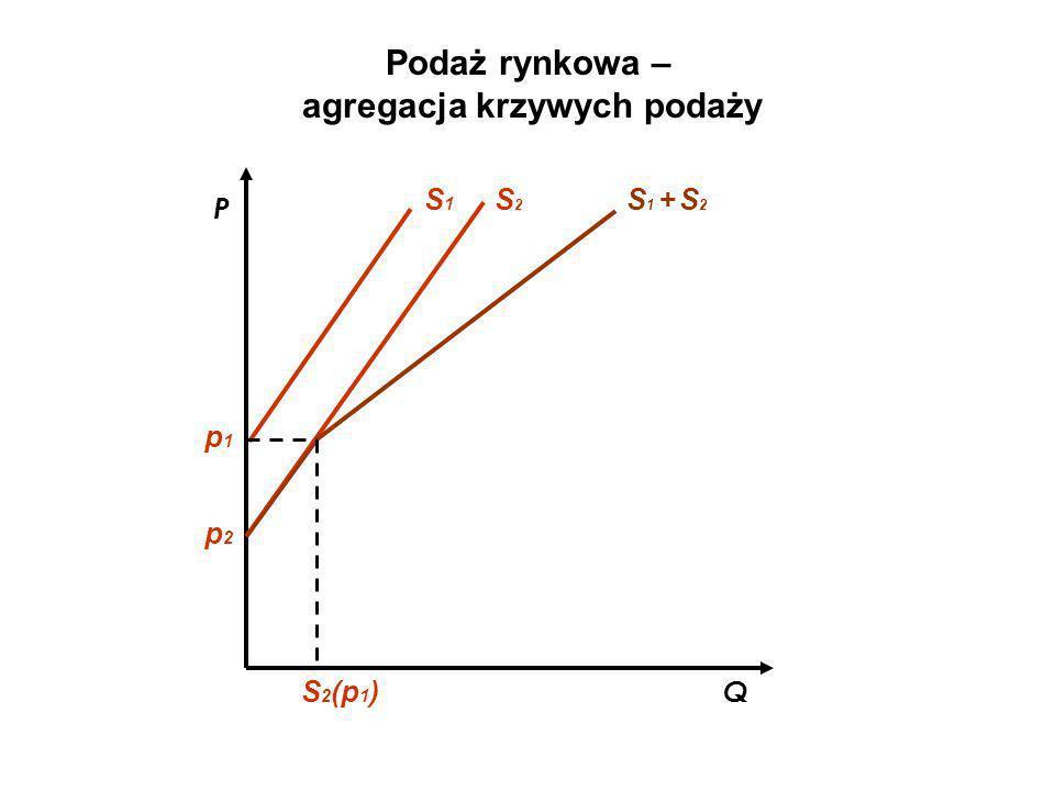 Podaż rynkowa – agregacja krzywych podaży Q P S1S1 S2S2 S 1 + S 2 p1p1 p2p2 S 2 (p 1 )