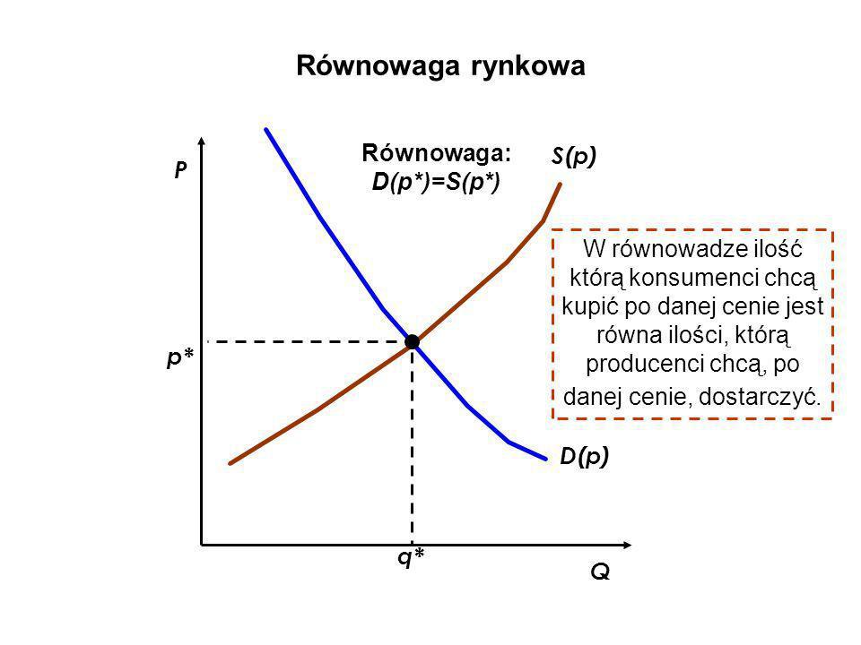 D(p) S(p) q* Równowaga rynkowa Q p* P Równowaga: D(p*)=S(p*) W równowadze ilość którą konsumenci chcą kupić po danej cenie jest równa ilości, którą pr