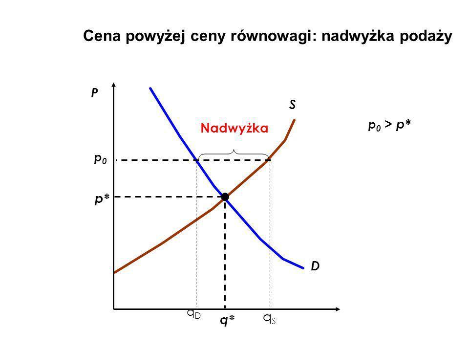 Cena powyżej ceny równowagi: nadwyżka podaży D S p0p0 qSqS qDqD Nadwyżka p* P p 0 > p* q*