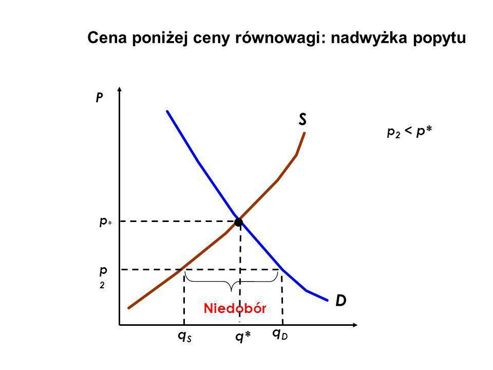 D S qSqS qDqD Niedobór Cena poniżej ceny równowagi: nadwyżka popytu P p2p2 q* p 2 < p* p*p*