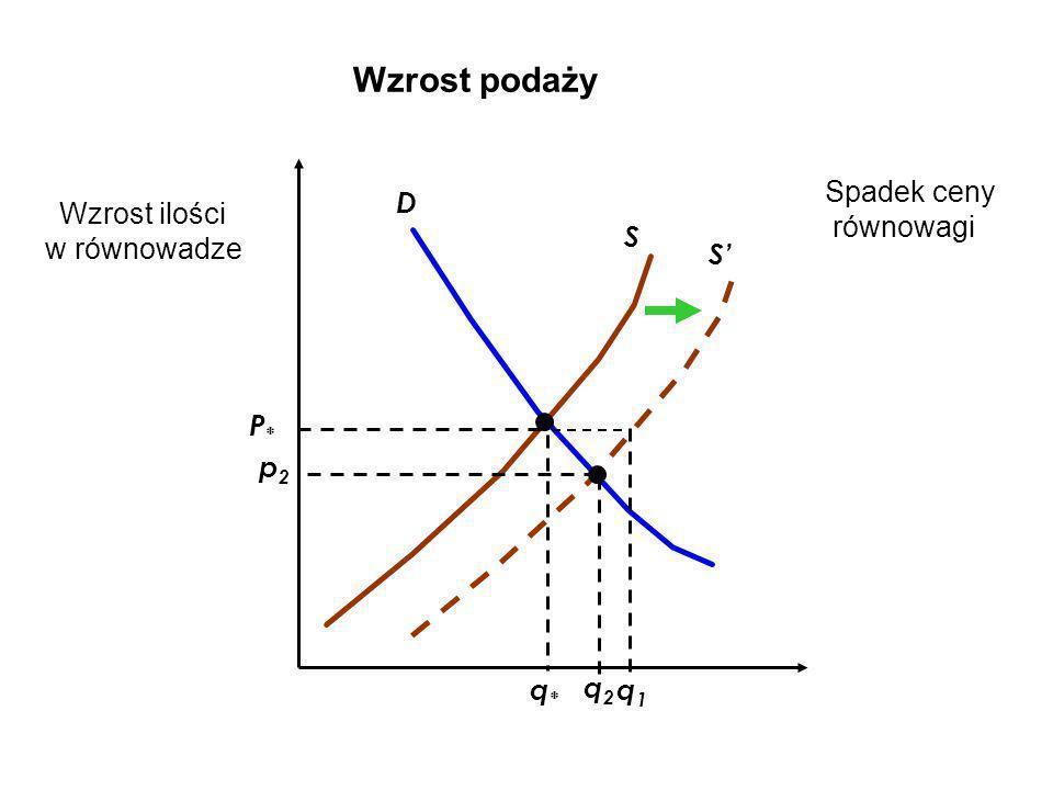 Wzrost podaży S S D p2p2 q2q2 q*q* P*P* q1q1 Spadek ceny równowagi Wzrost ilości w równowadze