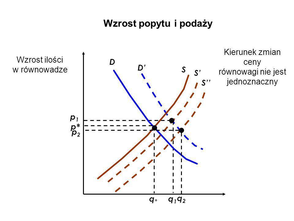 D S S p1p1 q1q1 D p* q*q* Wzrost popytu i podaży Kierunek zmian ceny równowagi nie jest jednoznaczny Wzrost ilości w równowadze S p2p2 q2q2