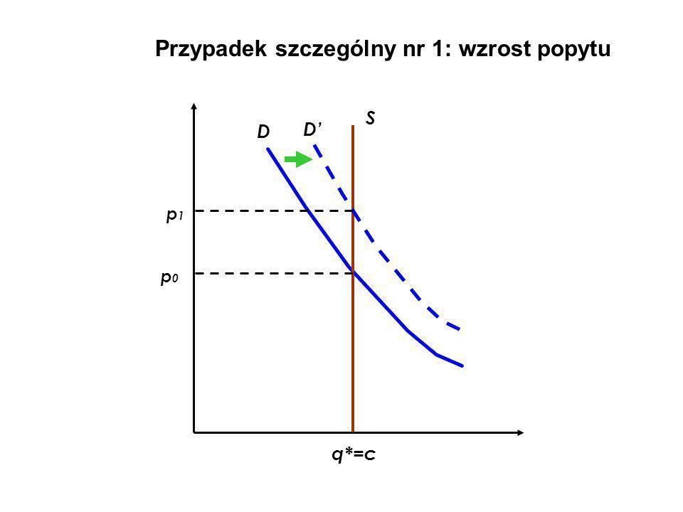 Przypadek szczególny nr 1: wzrost popytu D S D q*=c p0p0 p1p1