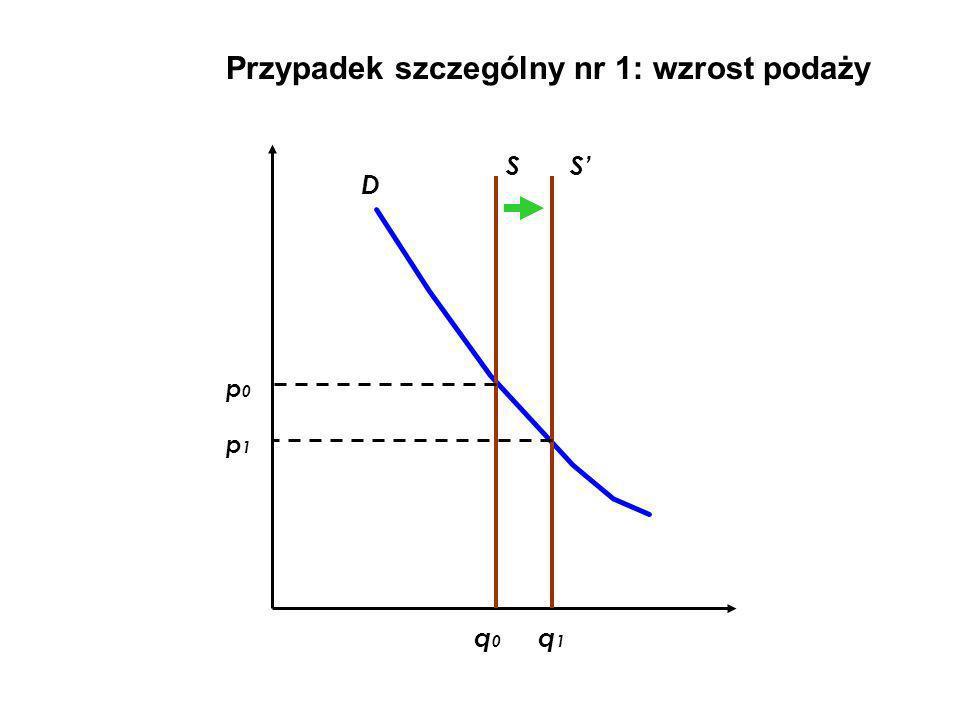 Przypadek szczególny nr 1: wzrost podaży D SS q0q0 q1q1 p0p0 p1p1