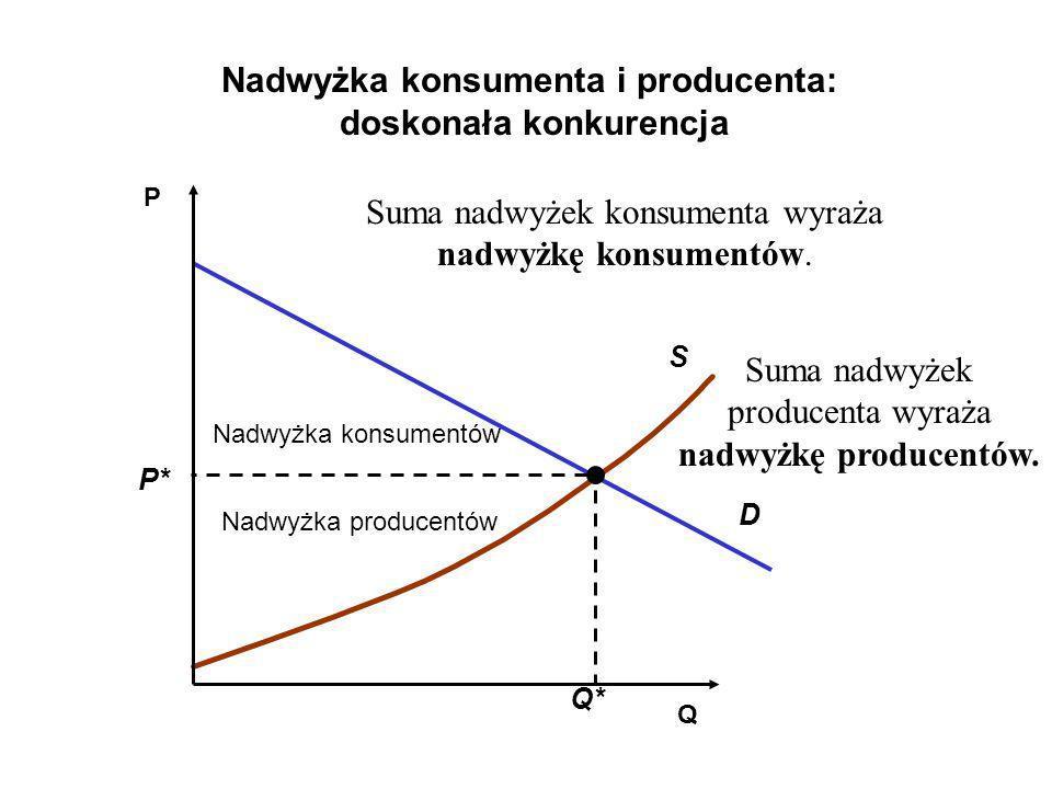 Q P S D Nadwyżka konsumentów Nadwyżka producentów Nadwyżka konsumenta i producenta: doskonała konkurencja Q* P* Suma nadwyżek konsumenta wyraża nadwyż