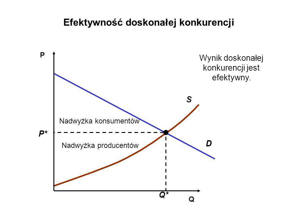 Q P S D Nadwyżka konsumentów Nadwyżka producentów Efektywność doskonałej konkurencji Q* P* Wynik doskonałej konkurencji jest efektywny.