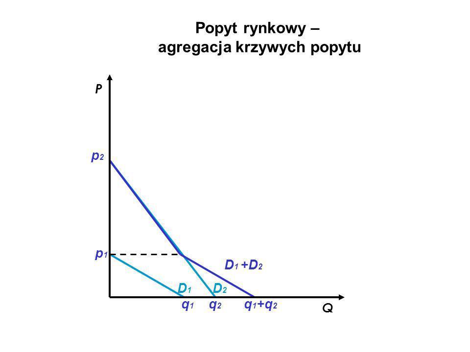 Q P Popyt rynkowy – agregacja krzywych popytu D1D1 D2D2 D 1 +D 2 p1p1 p2p2 q1q1 q2q2 q 1 +q 2
