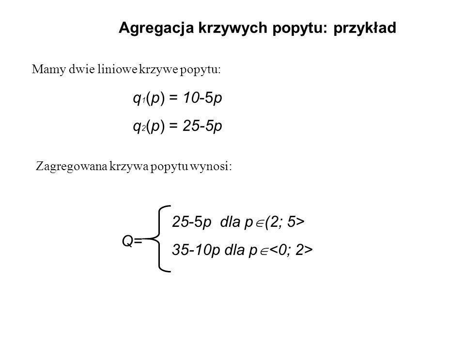 Agregacja krzywych popytu: przykład Mamy dwie liniowe krzywe popytu: Zagregowana krzywa popytu wynosi: q 1 (p) = 10-5p q 2 (p) = 25-5p Q= 25-5p dla p