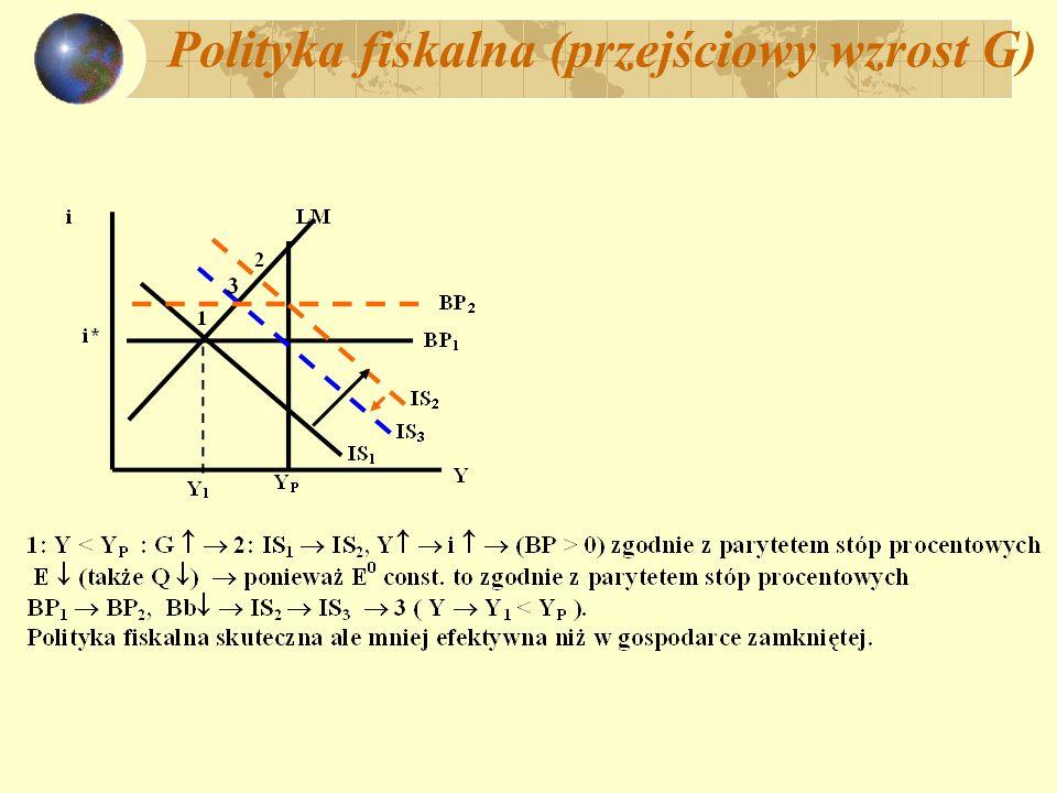 Polityka fiskalna (przejściowy wzrost G)
