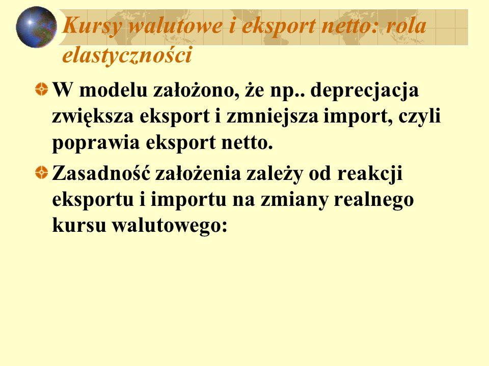 Kursy walutowe i eksport netto: rola elastyczności W modelu założono, że np.. deprecjacja zwiększa eksport i zmniejsza import, czyli poprawia eksport