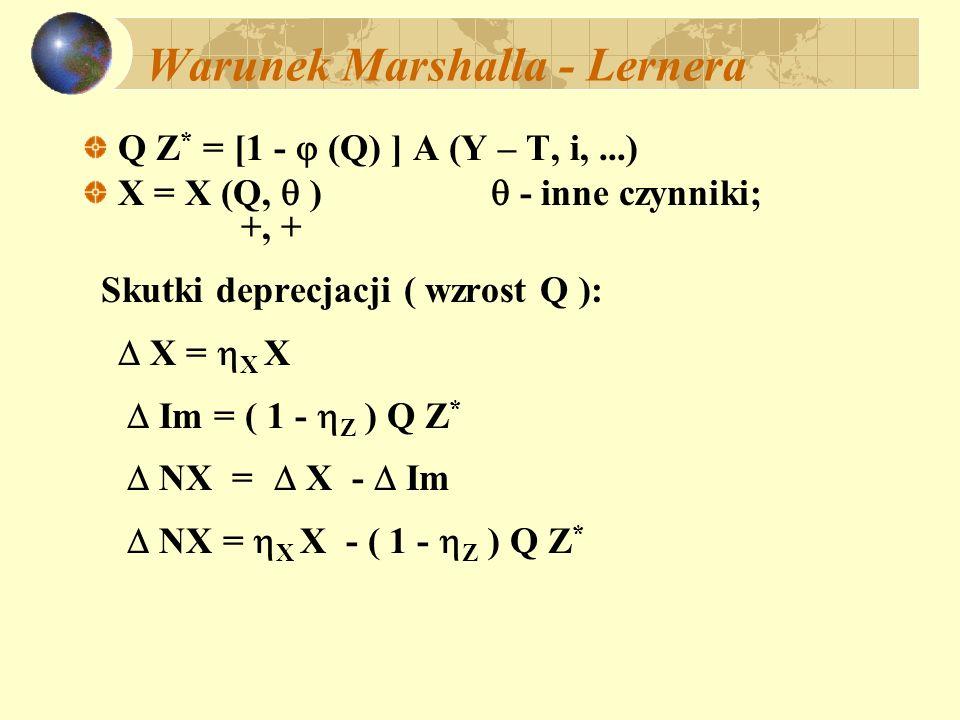 Warunek Marshalla - Lernera Q Z * = [1 - (Q) ] A (Y – T, i,...) X = X (Q, ) - inne czynniki; +, + Skutki deprecjacji ( wzrost Q ): X = X X Im = ( 1 -