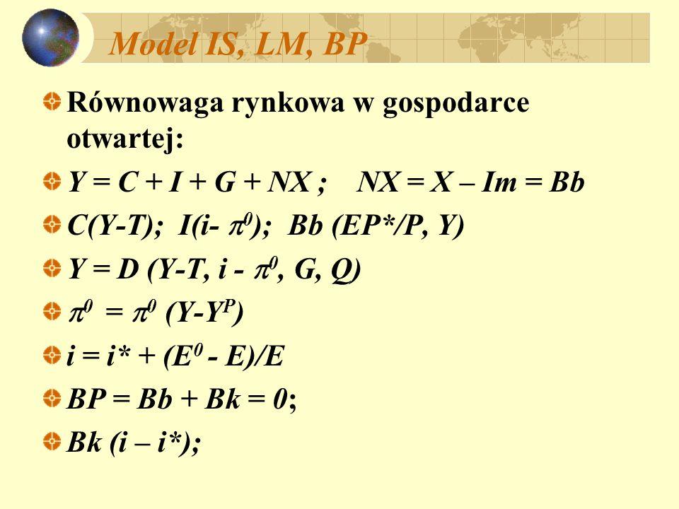 Model IS, LM, BP Równowaga rynkowa w gospodarce otwartej: Y = C + I + G + NX ; NX = X – Im = Bb C(Y-T); I(i- 0 ); Bb (EP*/P, Y) Y = D (Y-T, i - 0, G,