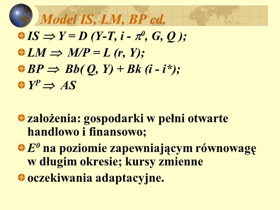 Warunek Marshalla - Lernera NX = Y – C – I – G NX = Y – A (A = C + I + G) Absorbcja jest funkcją dochodu i realnej stopy procentowej: A (Y – T, i,..) + - udział wydatków na dobra krajowe = = ( Q,..) 0 < < 1 +