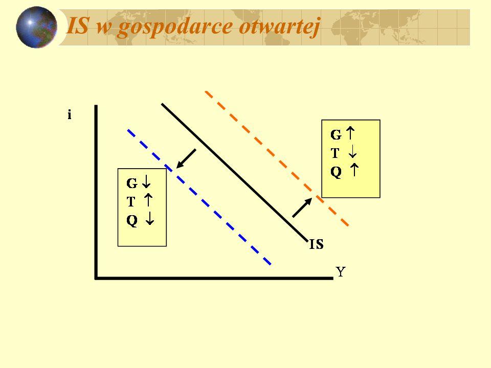 Warunek Marshalla - Lernera Q Z * = [1 - (Q) ] A (Y – T, i,...) X = X (Q, ) - inne czynniki; +, + Skutki deprecjacji ( wzrost Q ): X = X X Im = ( 1 - Z ) Q Z * NX = X - Im NX = X X - ( 1 - Z ) Q Z *