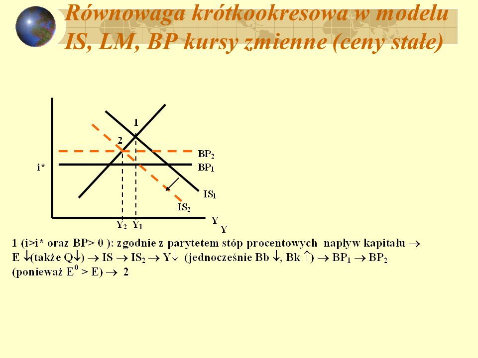 Równowaga krótkookresowa w modelu IS, LM, BP kursy zmienne (ceny stałe)