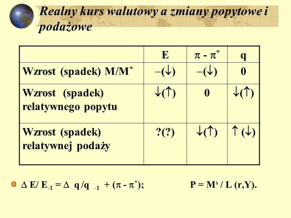 Uogólniony model kursu walutowego w długim okresie: Wpływ zmian pieniężnych i niepieniężnych: q = E P * / P q /q -1 = E/ E -1 - ( - * ) lub: E/ E -1 =