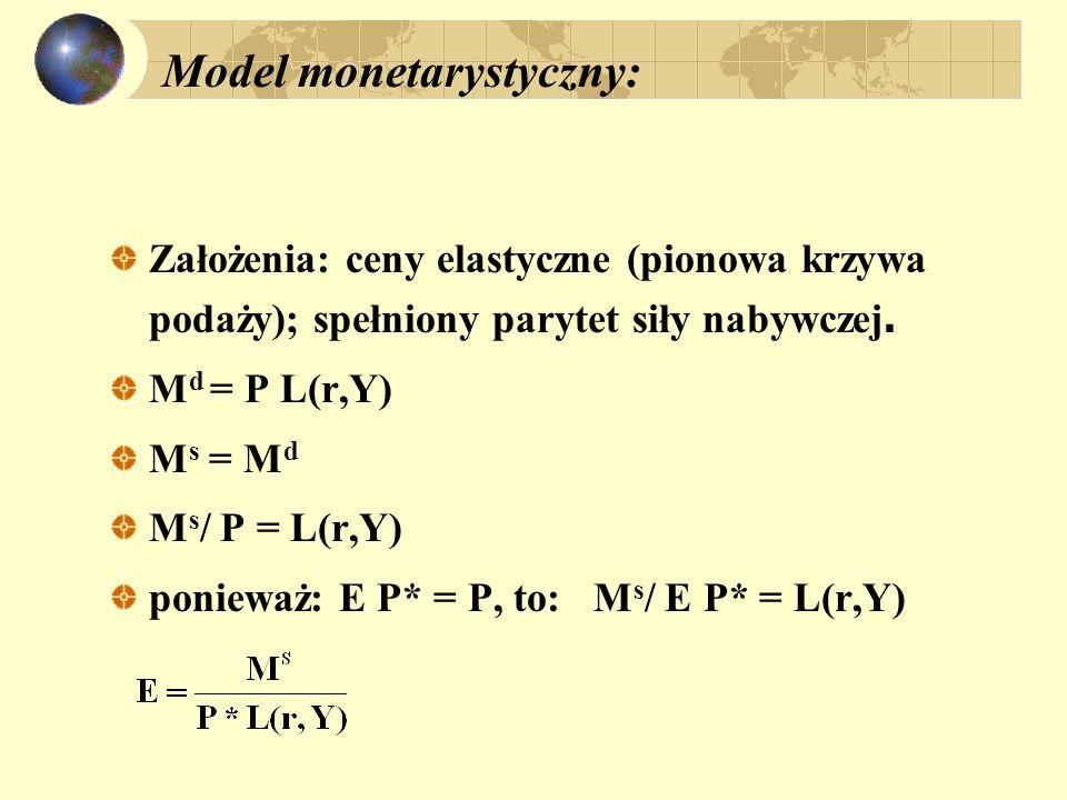 Efekt Balassy - Samuelsona = (1- ) H + NH ( - udział dóbr i usług niehandlowych w koszyku cenowym) * = (1- * ) * H + * * NH q / q = E E + * - ; q / q