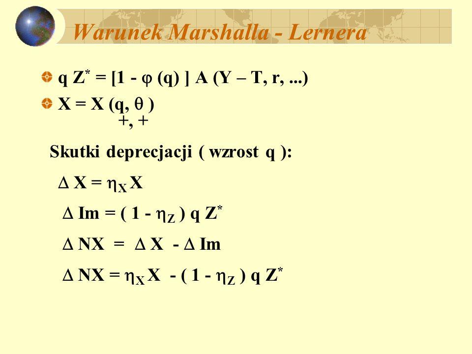 Warunek Marshalla - Lernera q Z * = [1 - (q) ] A (Y – T, r,...) X = X (q, ) +, + Skutki deprecjacji ( wzrost q ): X = X X Im = ( 1 - Z ) q Z * NX = X