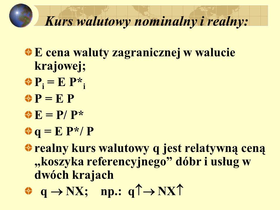 Kurs walutowy nominalny i realny: E cena waluty zagranicznej w walucie krajowej; P i = E P* i P = E P E = P/ P* q = E P*/ P realny kurs walutowy q jes