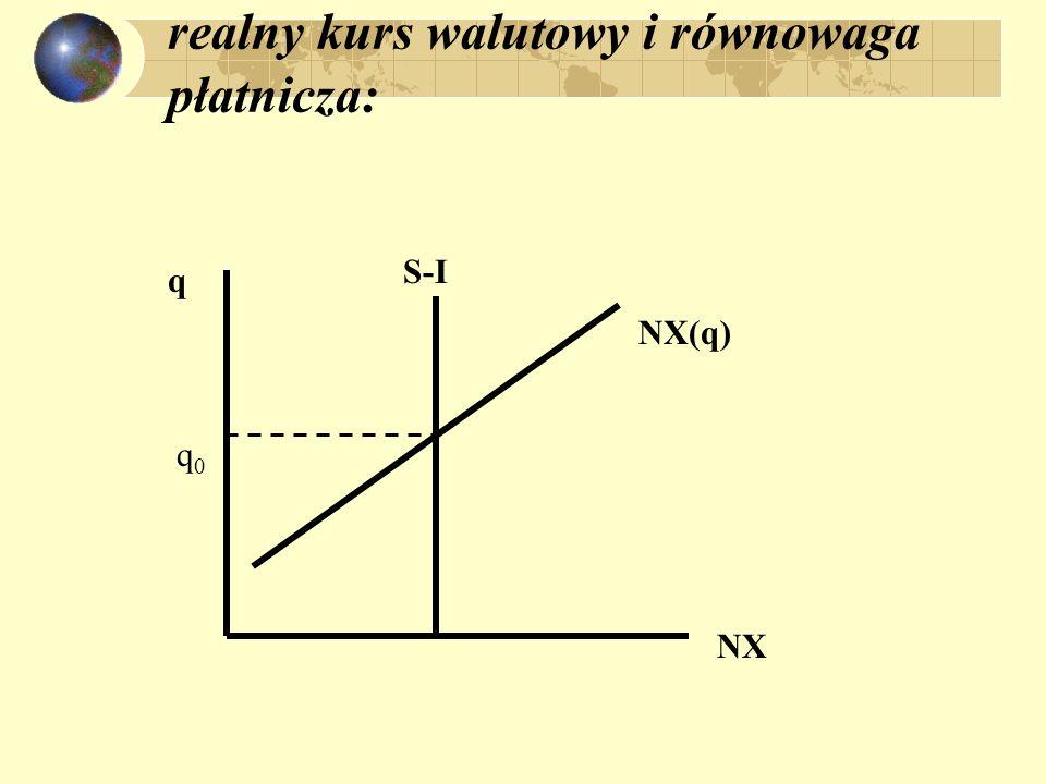 realny kurs walutowy i równowaga płatnicza: NX q S-I NX(q) q0q0