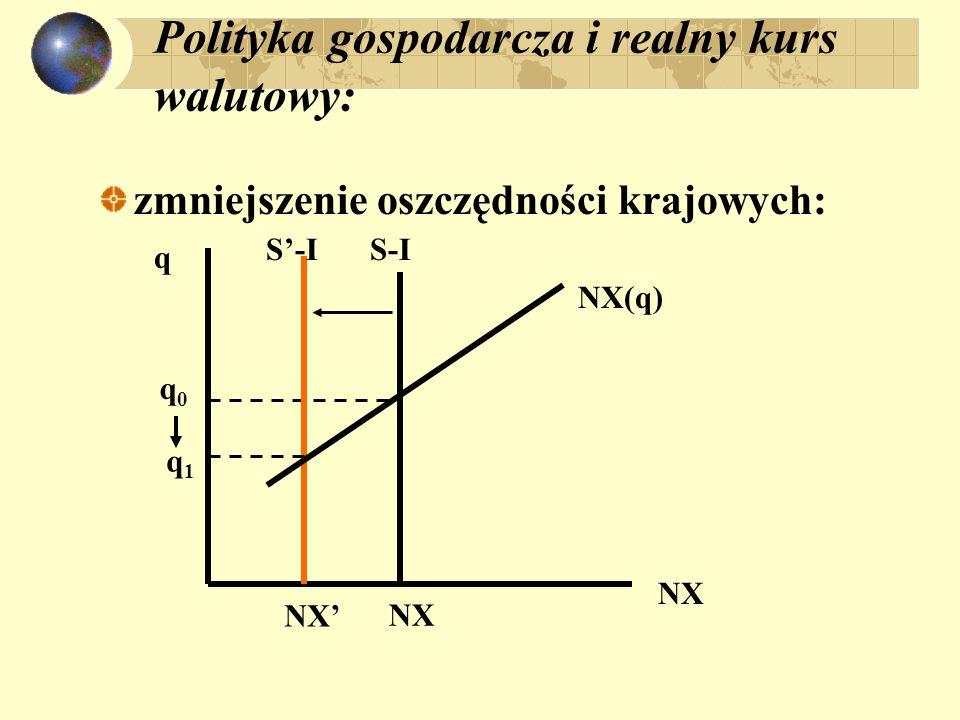 Polityka gospodarcza i realny kurs walutowy: zmniejszenie oszczędności krajowych: NX q S-I q0q0 q1q1 NX NX(q)