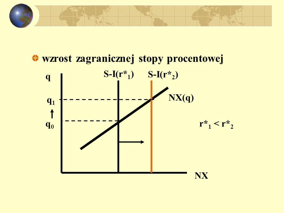 wzrost zagranicznej stopy procentowej NX q S-I(r* 1 ) S-I(r* 2 ) q0q0 q1q1 r* 1 < r* 2 NX(q)
