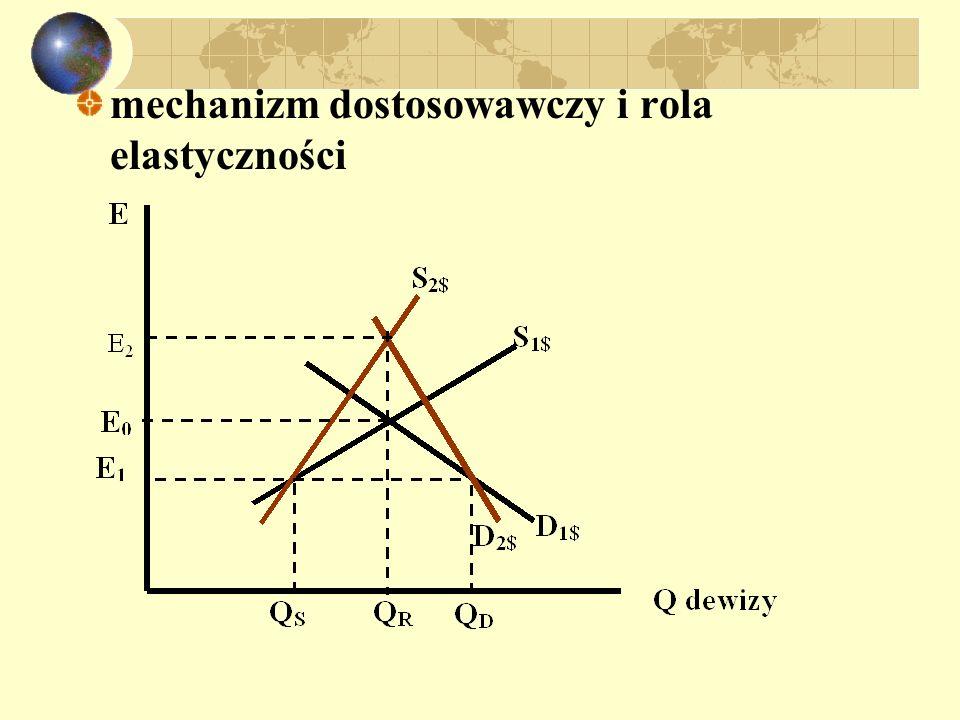 Warunek Marshalla - Lernera Warunek M-L: realna deprecjacja poprawia rachunek obrotów bieżących jeśli eksport i import są dostatecznie elastyczne w stosunku do zmian realnego kursu walutowego; Y = AD AD = C + I + G + X – Im Im = q Z * q = E P * / P NX = X – q Z *