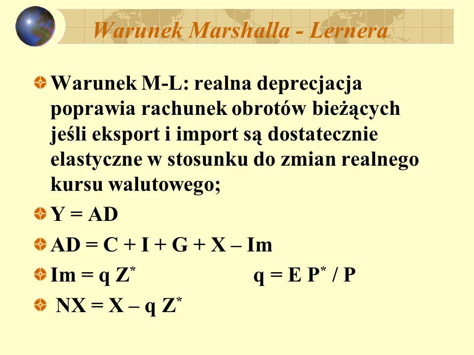 Warunek Marshalla - Lernera NX = Y – C – I – G NX = Y – A (A = C + I + G) Absorbcja jest funkcją dochodu i realnej stopy procentowej: A (Y – T, r,..) + - udział wydatków na dobra krajowe = = ( q,..) 0 < < 1 +